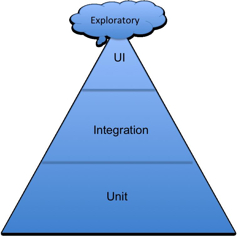 MikeCohnTestPyramid